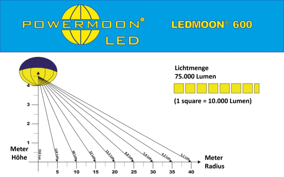 Lichtverteilungsdiagramm POWERMOON LEDMOON 600